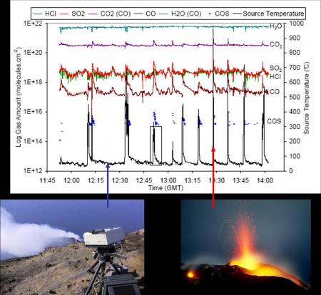 Spectroscopic analysis of eruptive gases and source depth of Strombolian volcanic explosions
