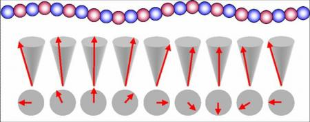 When magnetic and electric properties meet: multi-ferroïc materials