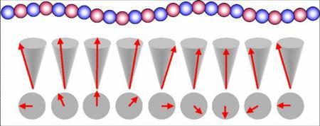 When magnetic and electric properties meet: multi-ferroïc materials