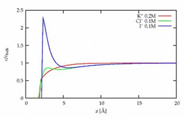 Ion distribution at the surface of salt solutions: the role of short range interactions