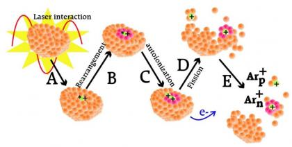 A surprising dynamic of cluster fragmentation