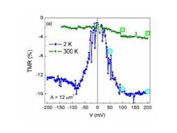 Room temperature spin filtering in epitaxial cobalt-ferrite tunnel barriers