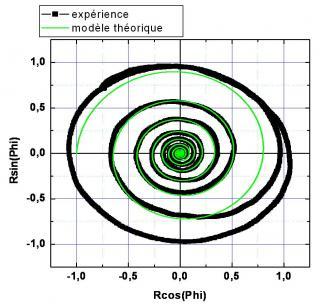 Towards a ultra-sensitive optical  near-field microscope