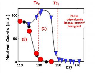 Hidden degrees of freedom in aperiodic materials