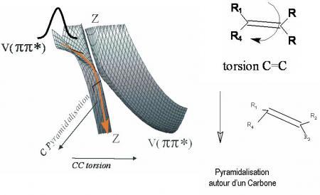 Participation d'un état de Rydberg à la redistribution ultrarapide de l'énergie électronique du TDMAE  [tetrakis(diméthylamino)éthylene]