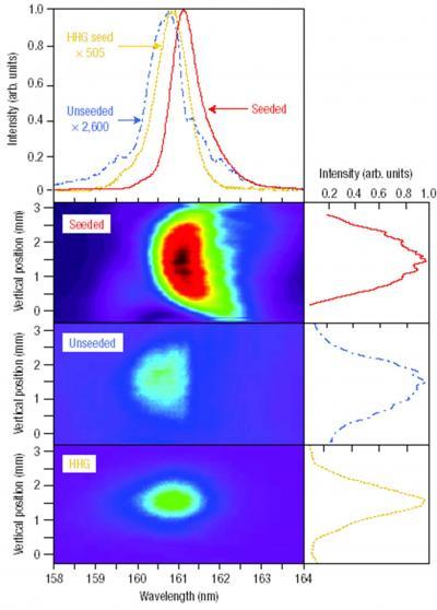 Harmoniques cohérentes du Laser à Electrons Libres générées à partir d'harmoniques produites dans les gaz.