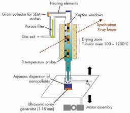 Self-organisation during a drying process for porous grains