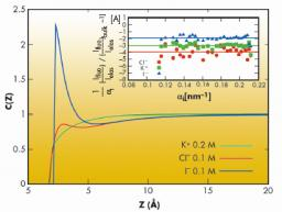 Specific ion adsorption and short-range interactions at the air aqueous solution interface