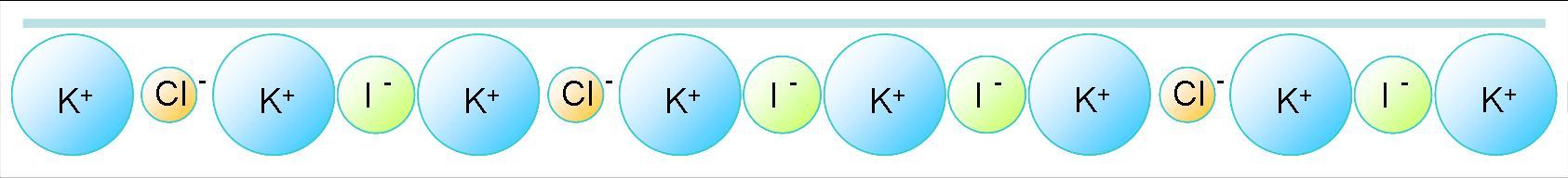 Distribution des ions à la surface de solutions salines