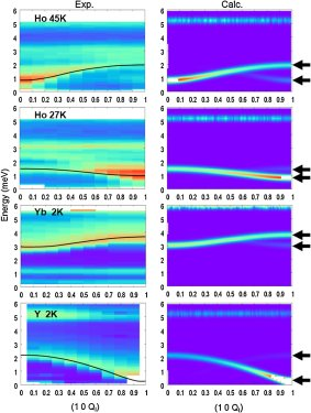 Spin-Lattice Coupling, Frustration, and Magnetic Order in Multiferroic RMnO3