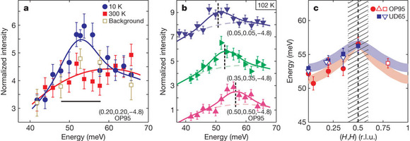 Hidden magnetic excitation in the pseudogap phase of a high-Tc superconductor